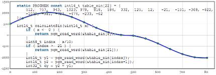 Вычисление табличных функций на AVR